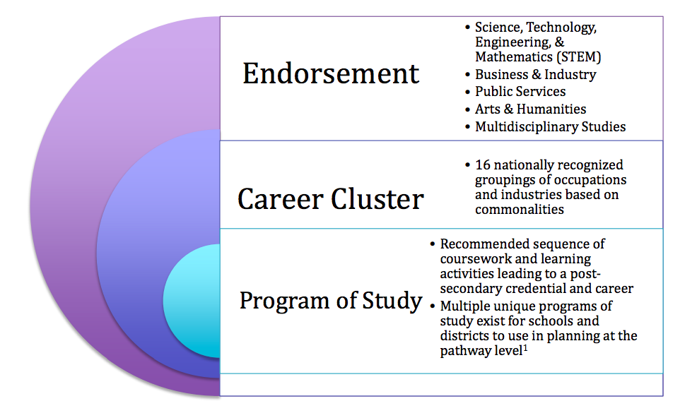 Differences in Endorsement Career Clusters and Program of Study chart