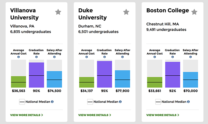 Web screenshot: examples of bar graphs comparing average annual cost, graduation rate, and salary