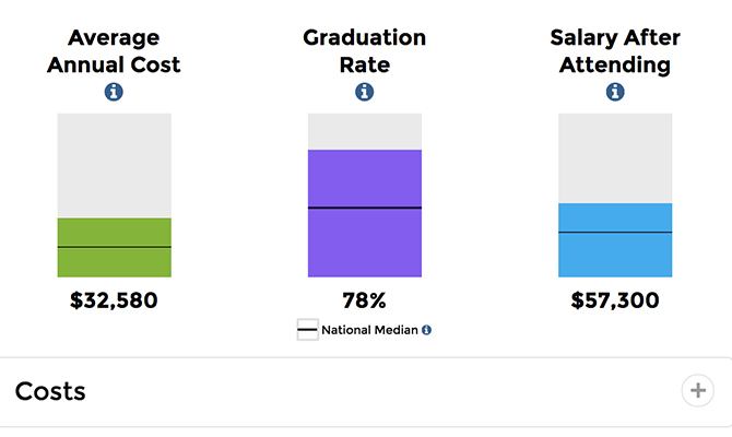Web screenshot: Individual bar graphs for annual cost, graduation rates and salary after attending