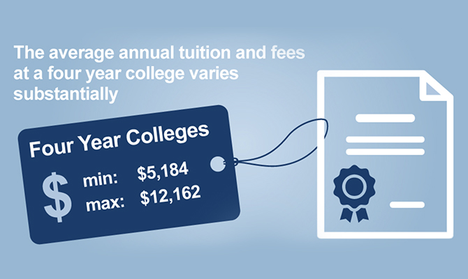 Icon of diploma with price tag, reading the average annual tuition and fees for a college varies substantially