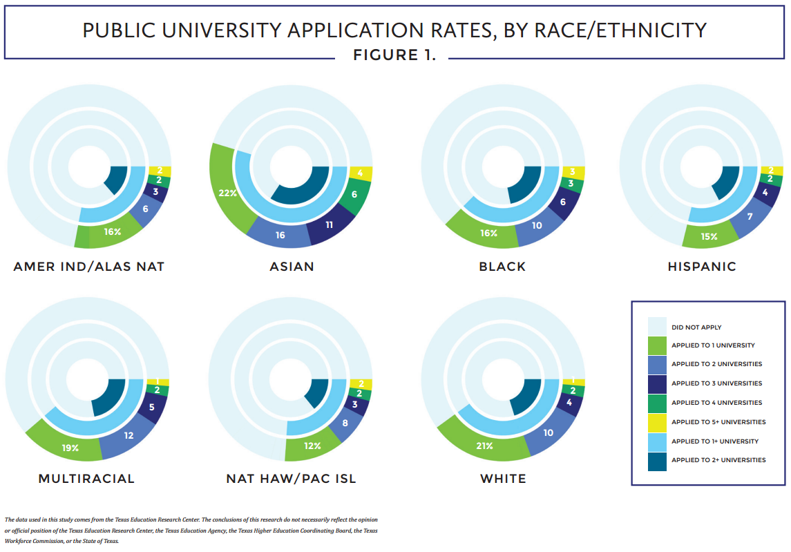 Small sample pie graphs representing public university application rates by race and ethnicity
