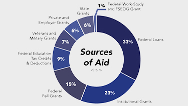 Preview of pie graph representing sources of aid, sized too small to read