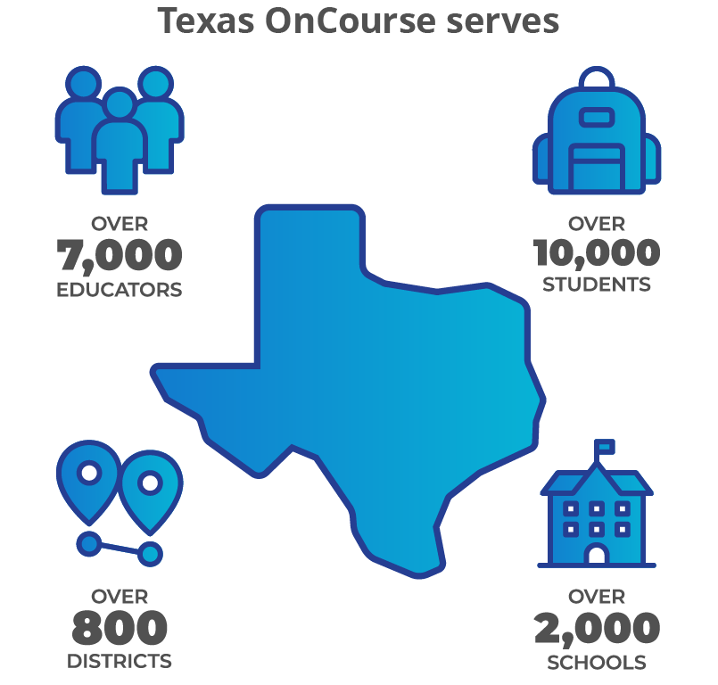 Texas OnCourse impact data