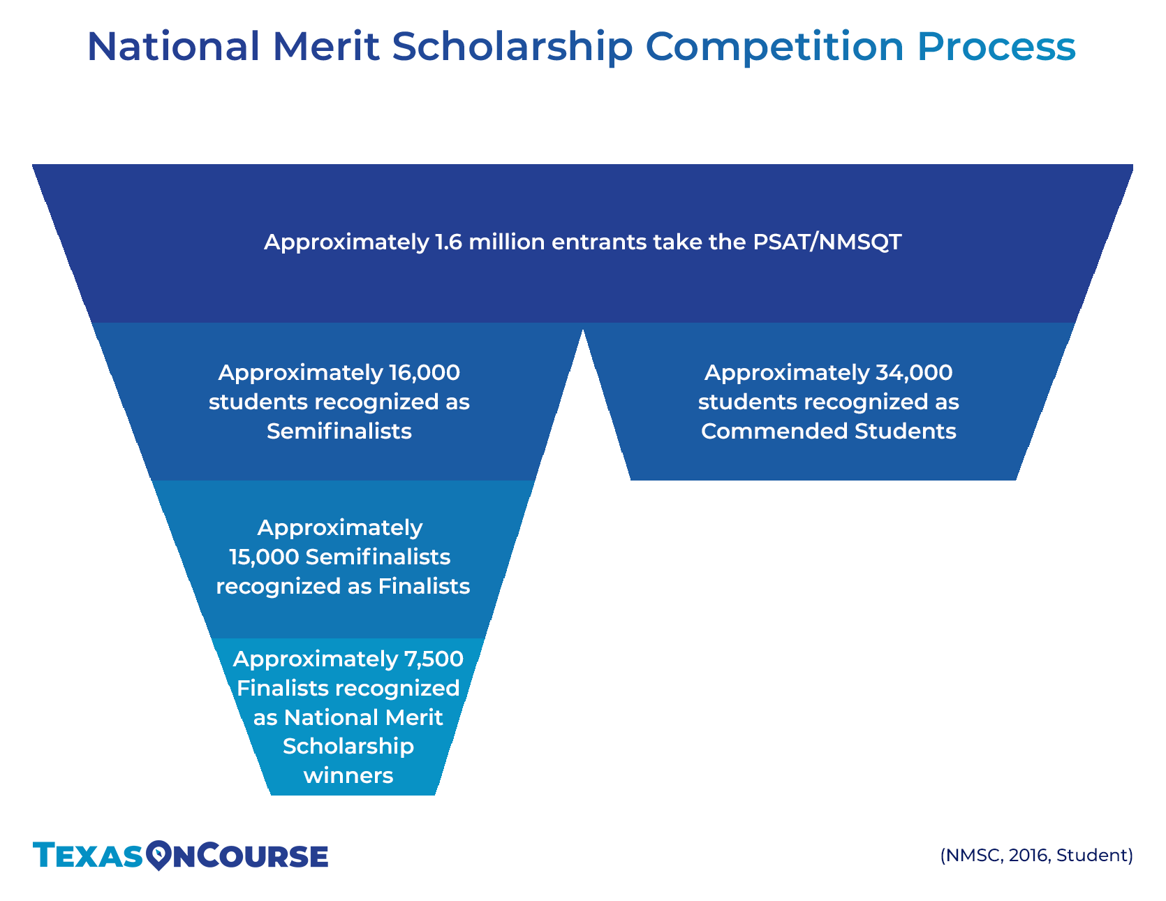 Resources for National Merit Scholarship | Texas OnCourse