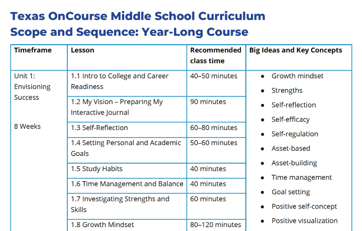 Screenshot of scope and sequence from College and Career Readiness Curriculum
